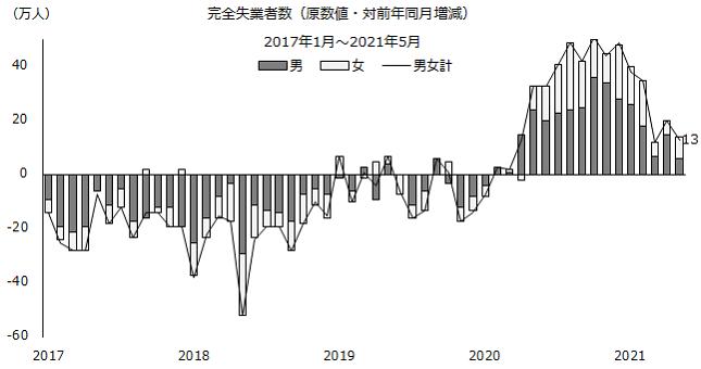 図:完全失業者数(原数値)(対前年同月増減)の推移